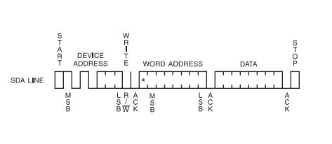 Write byte I2C