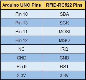 Pins RC522
